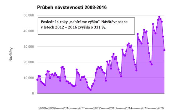 Návštěvnost portálu Svět svateb.cz 2008-2016
