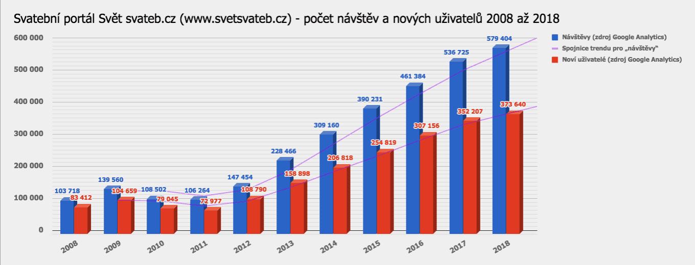 Graf návštěvnosti Svět svateb.cz 2008 až 2018 podle Google Analytics